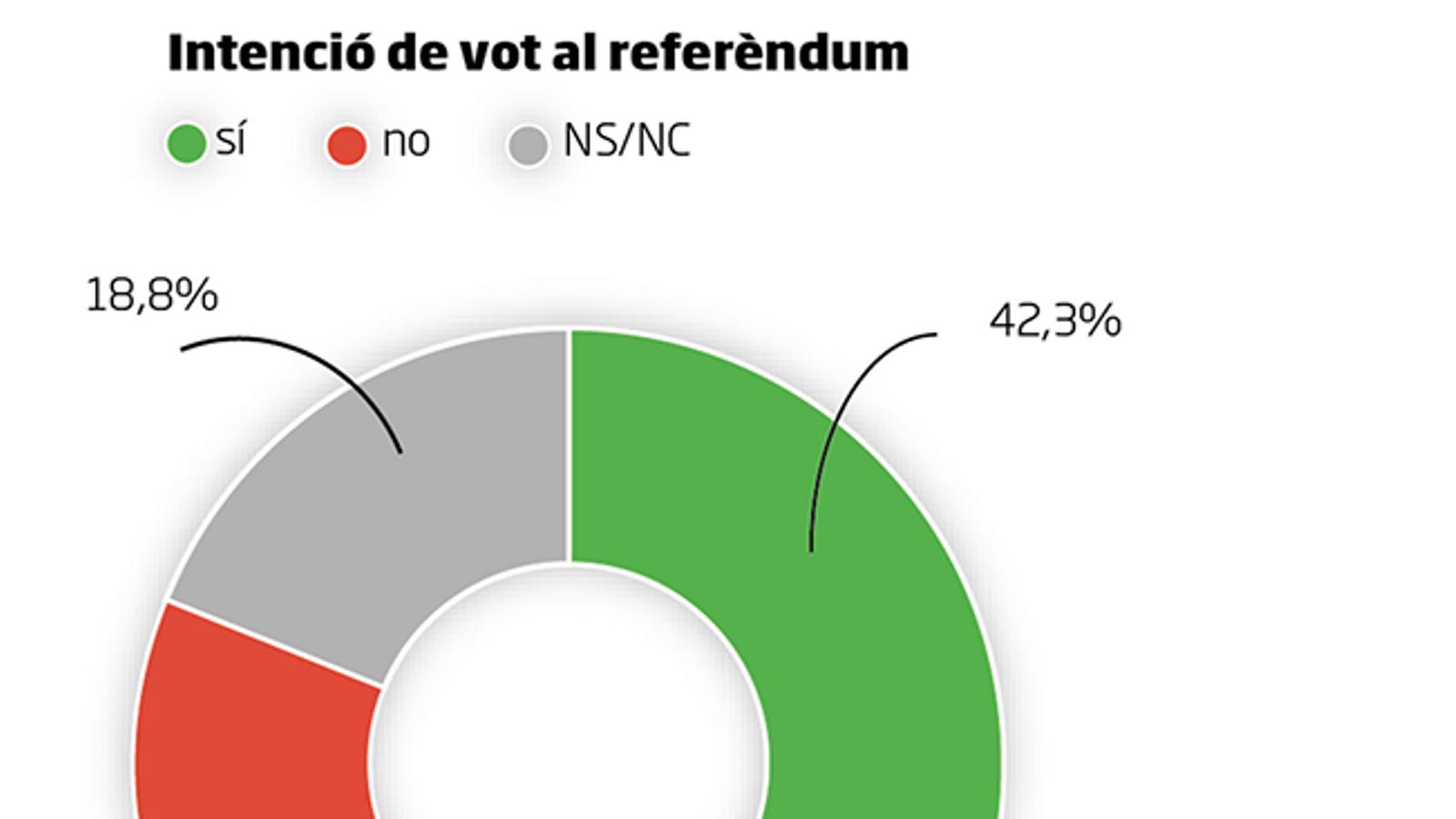 Llegeix aquí les dades de l'enquesta de l'ARA sobre la intenció de participació i la intenció de vot