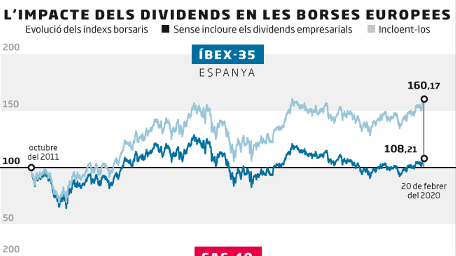 Dividends 'made in' Draghi