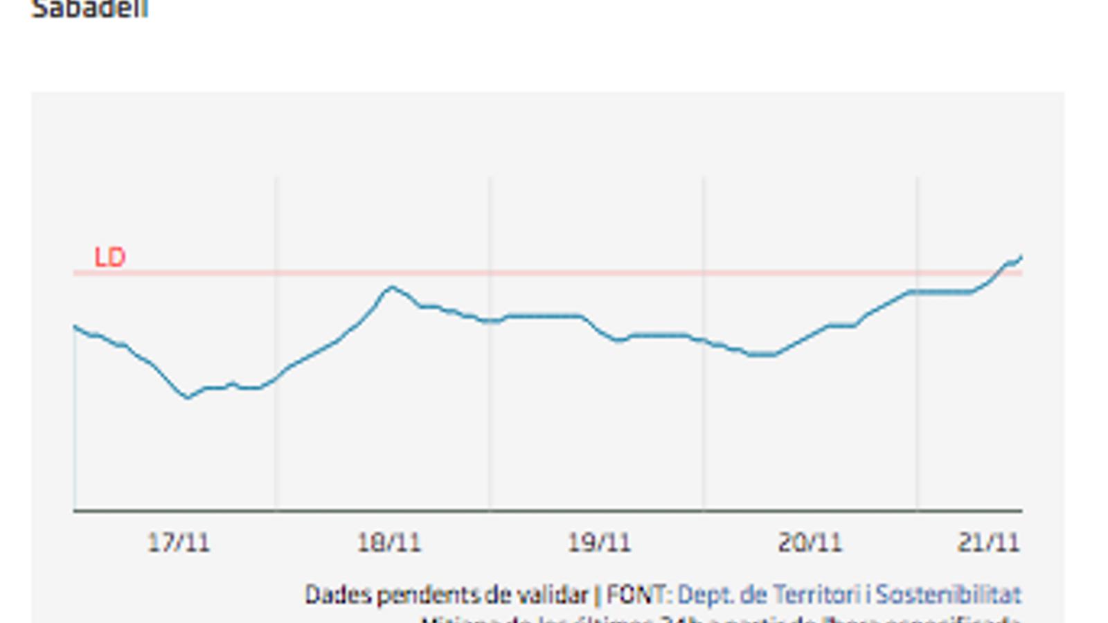 Evolució del nivell de partícules PM10 a Sabadell durant els últims dies