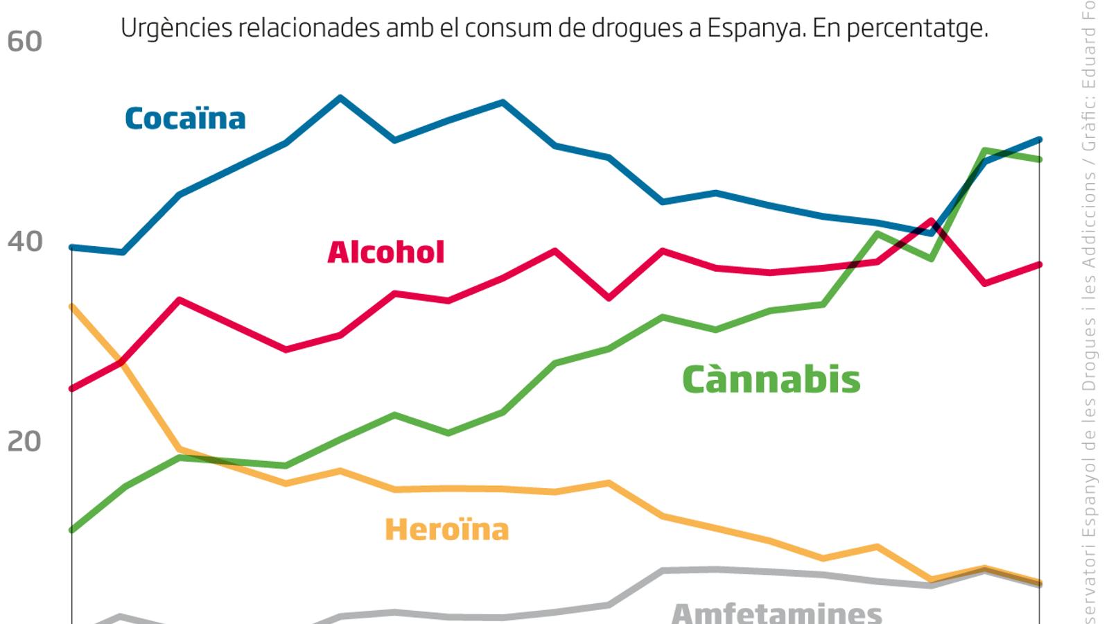 Creixen les urgències per consum de cànnabis