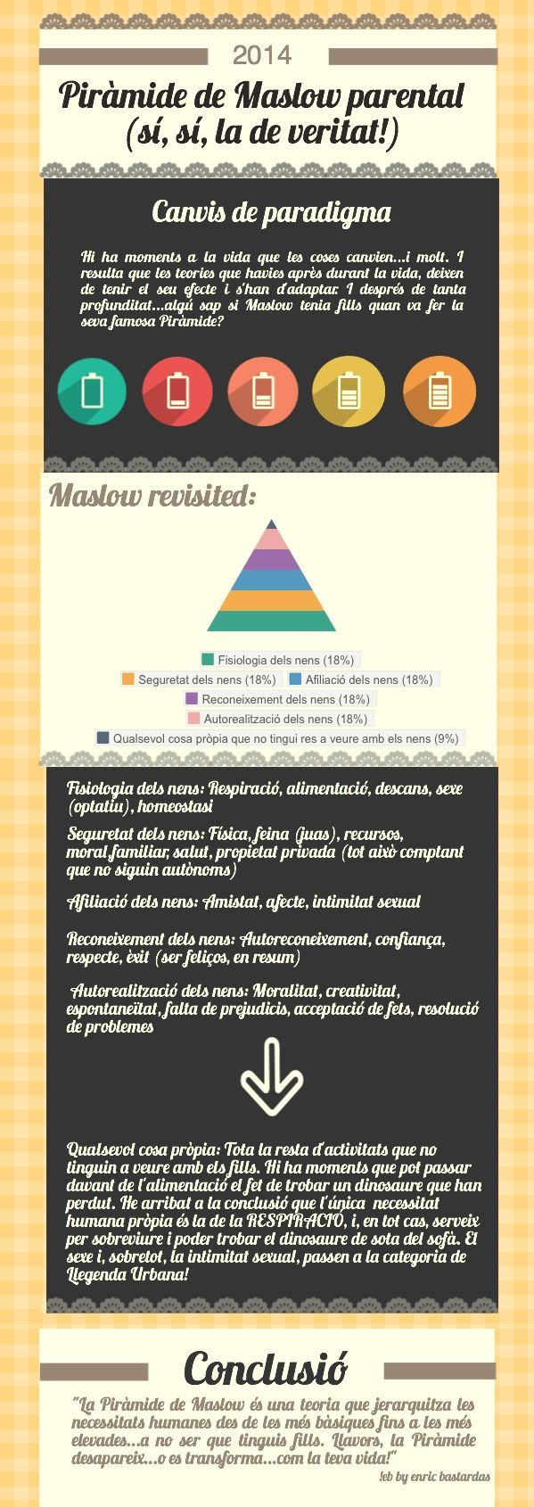 Maslow revisited