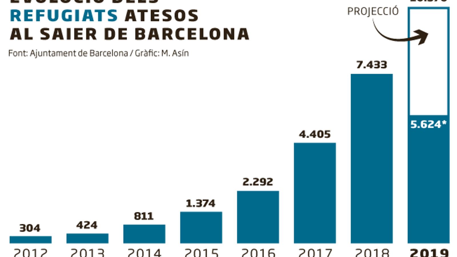 Barcelona atendrà aquest any més de 10.300 refugiats, gairebé vuit vegades més que el 2015