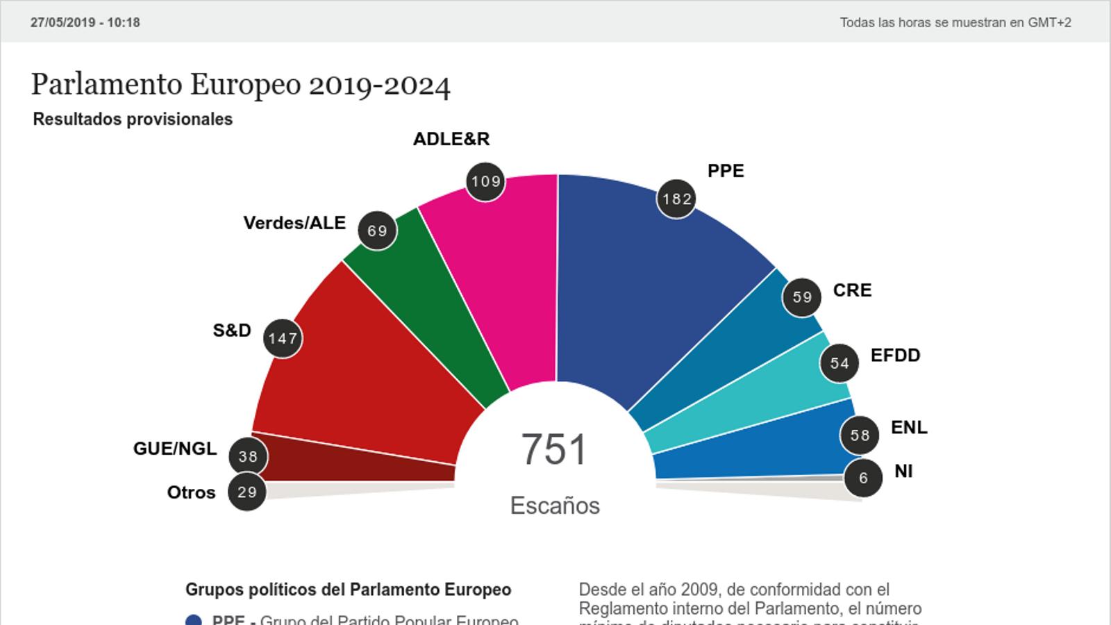 Europa enterra el bipartidisme  i conté l'escalada de la ultradreta