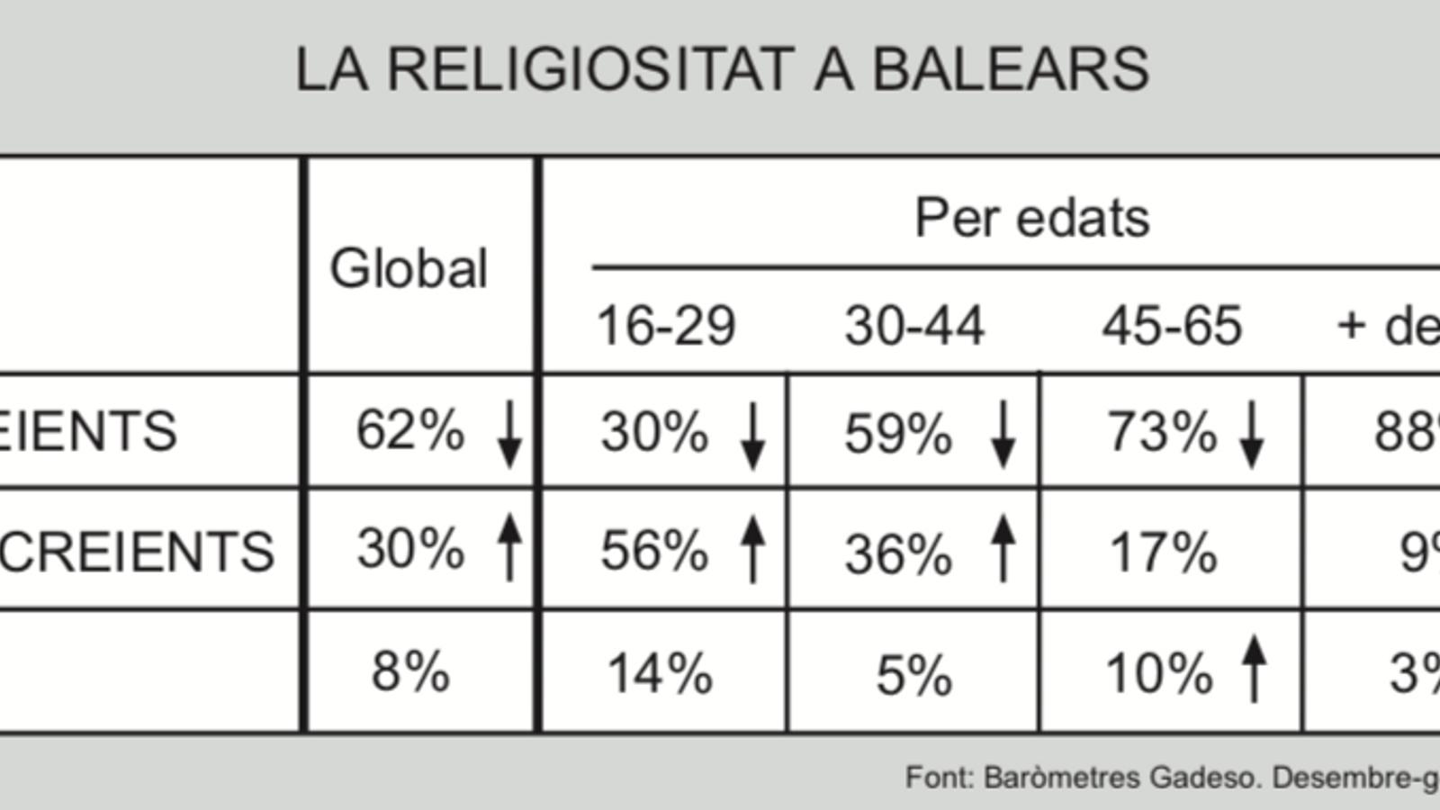 Quadre sobre la religiositat en funció de la franja d'edat.