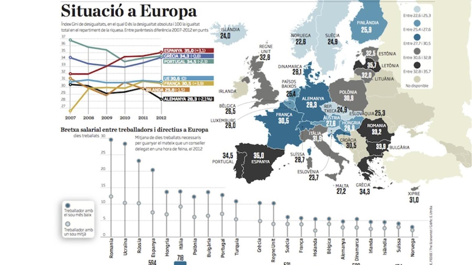 L'atur situa Espanya com a líder europeu en desigualtat