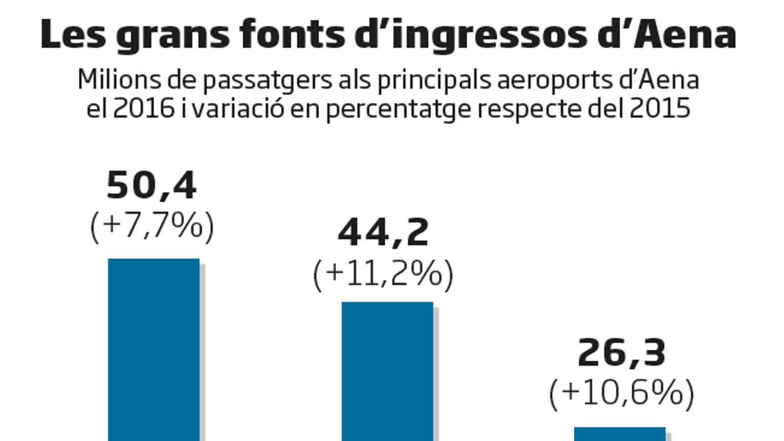 Aena, un gegant aeroportuari que se supera any rere any