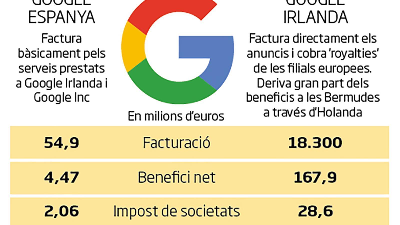 Així deriva Google els beneficis per pagar només dos milions a Espanya