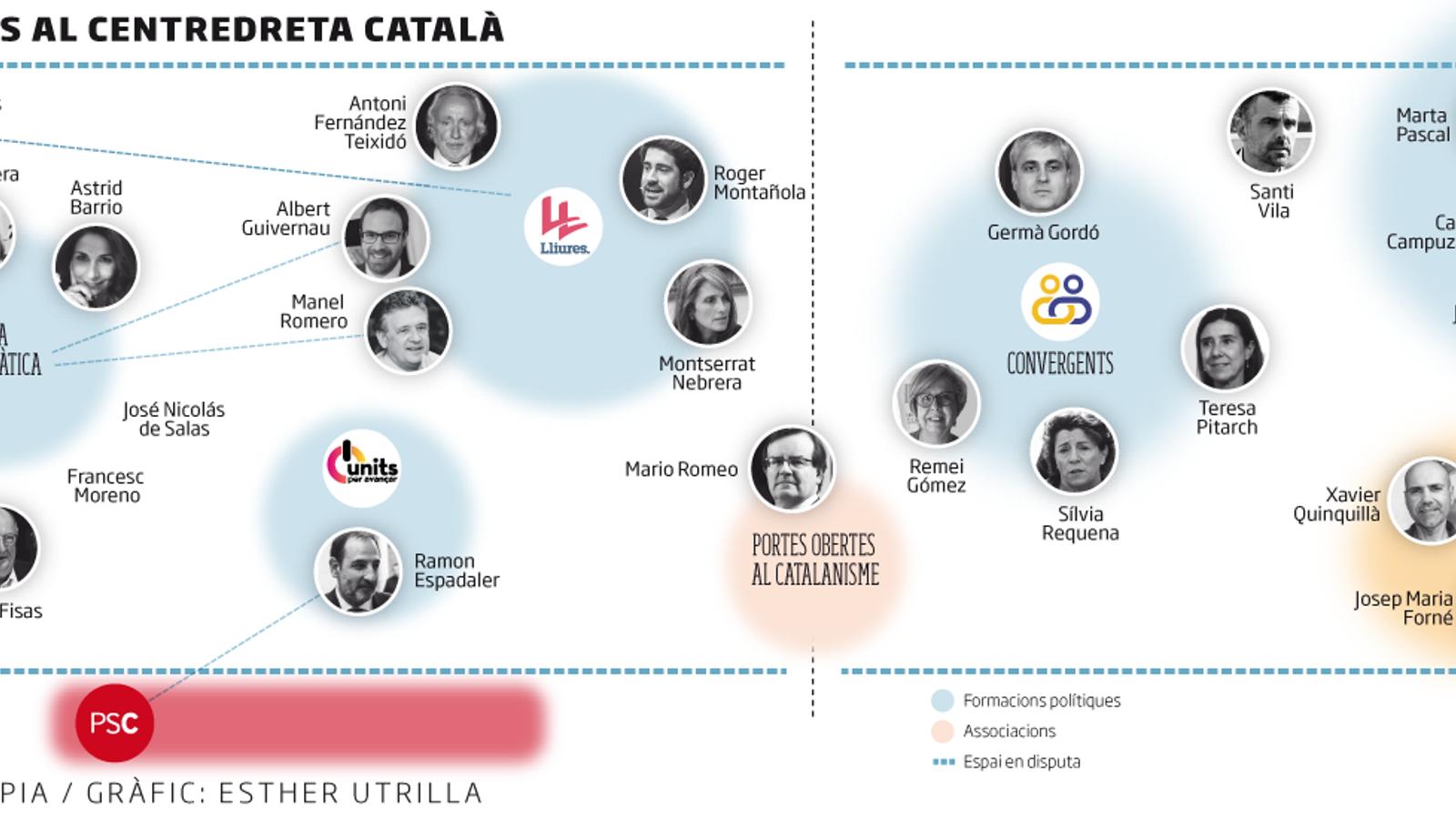 La pugna per ocupar l'espai  de centredreta catalanista bull