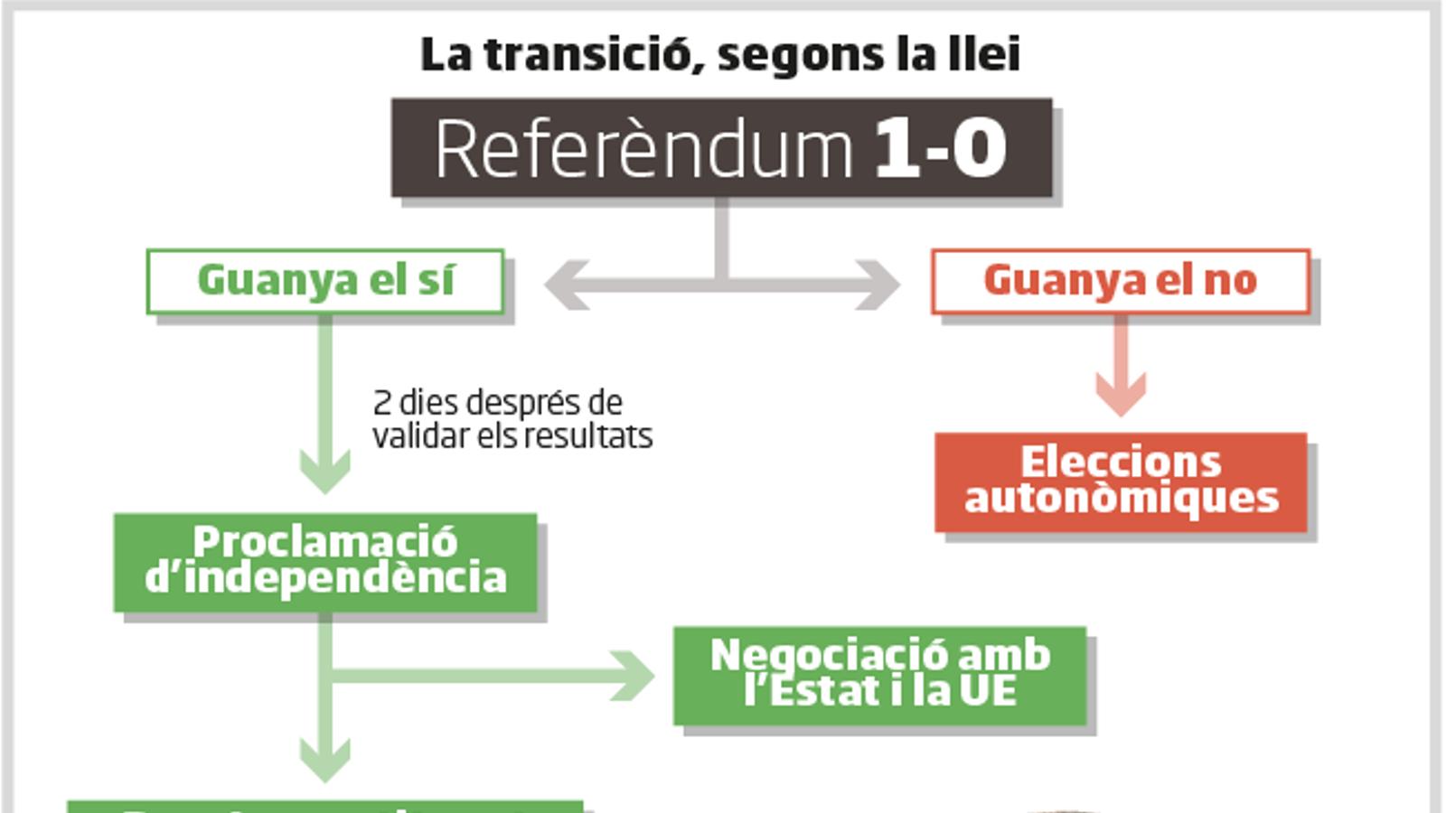 Castellà cooficial, doble nacionalitat i Suprem català: les claus de la llei
