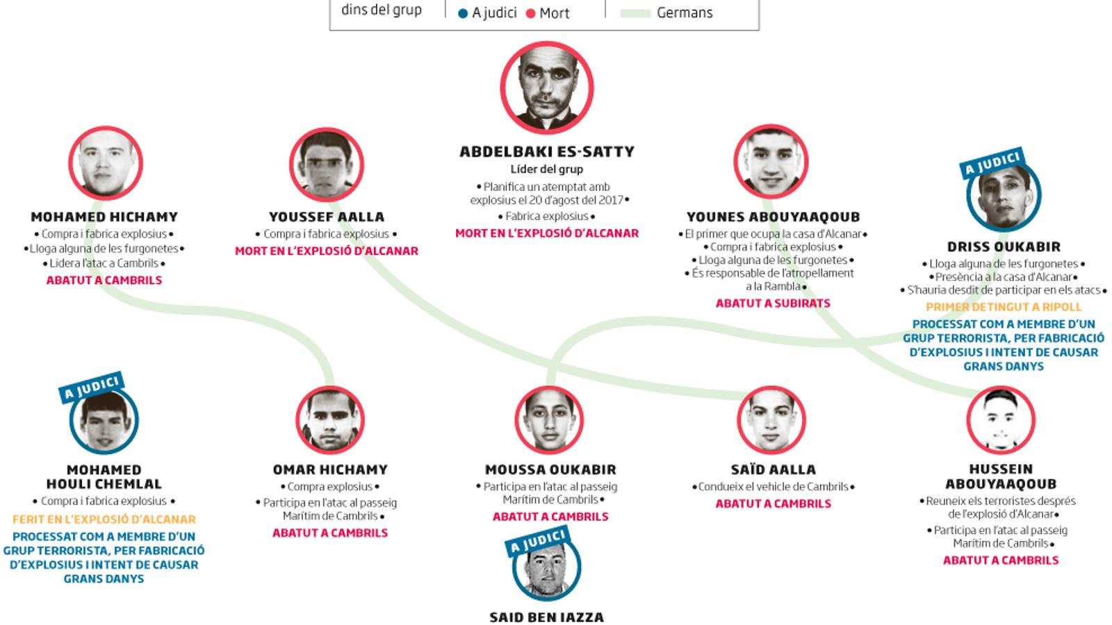 Els acusats pels atemptats de Barcelona i Cambrils, a judici per terrorisme però no per assassinat