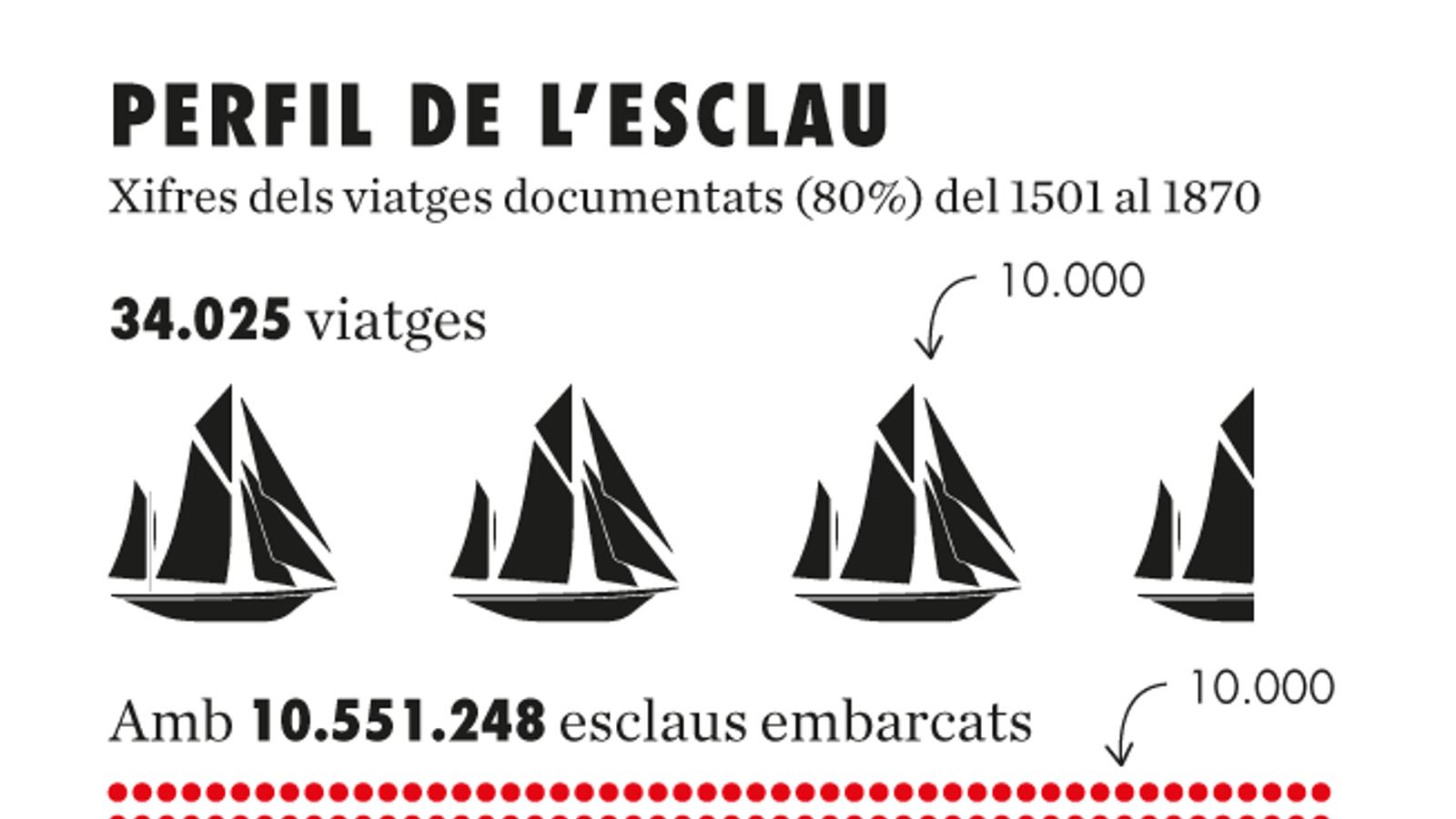 Esclavitud: 500 anys del negoci infame