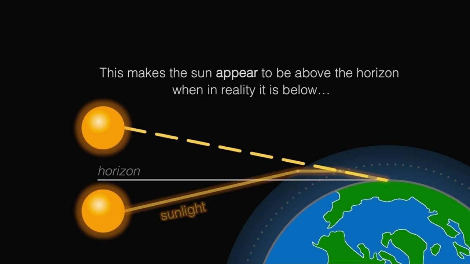 Explicació visual de la refracció de l'atmosfera / METOFFICE