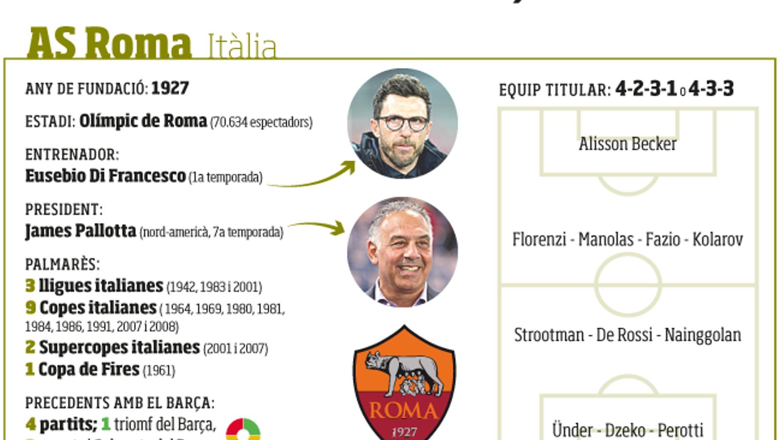 El Roma, rival del Barça