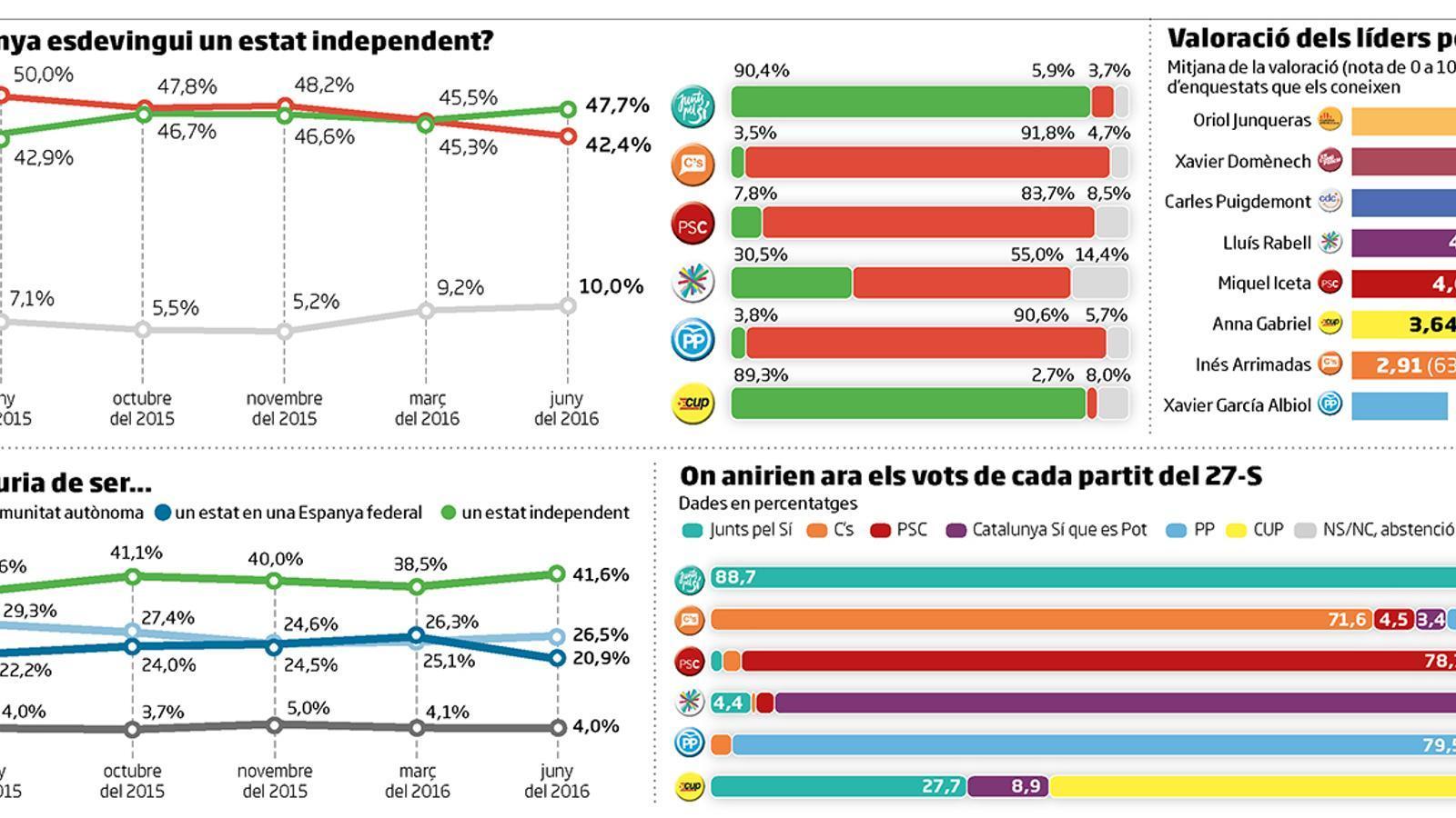 El 'sí' a la independència s'imposa per primera vegada des del 9-N