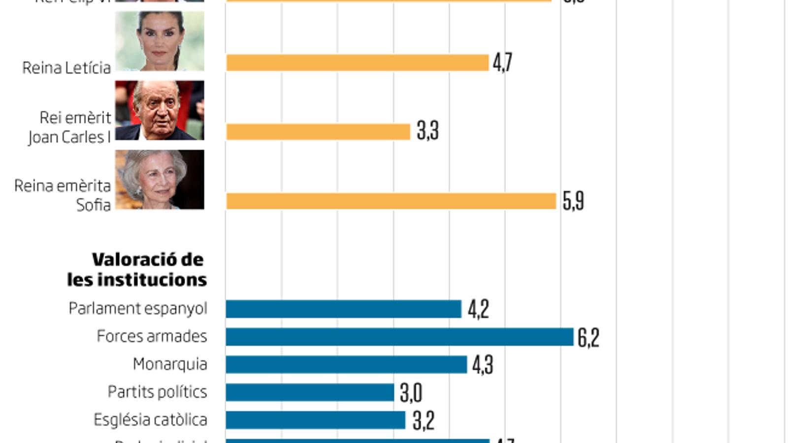 Espanya, dividida sobre la monarquia: un 35% a favor i un 41% en contra