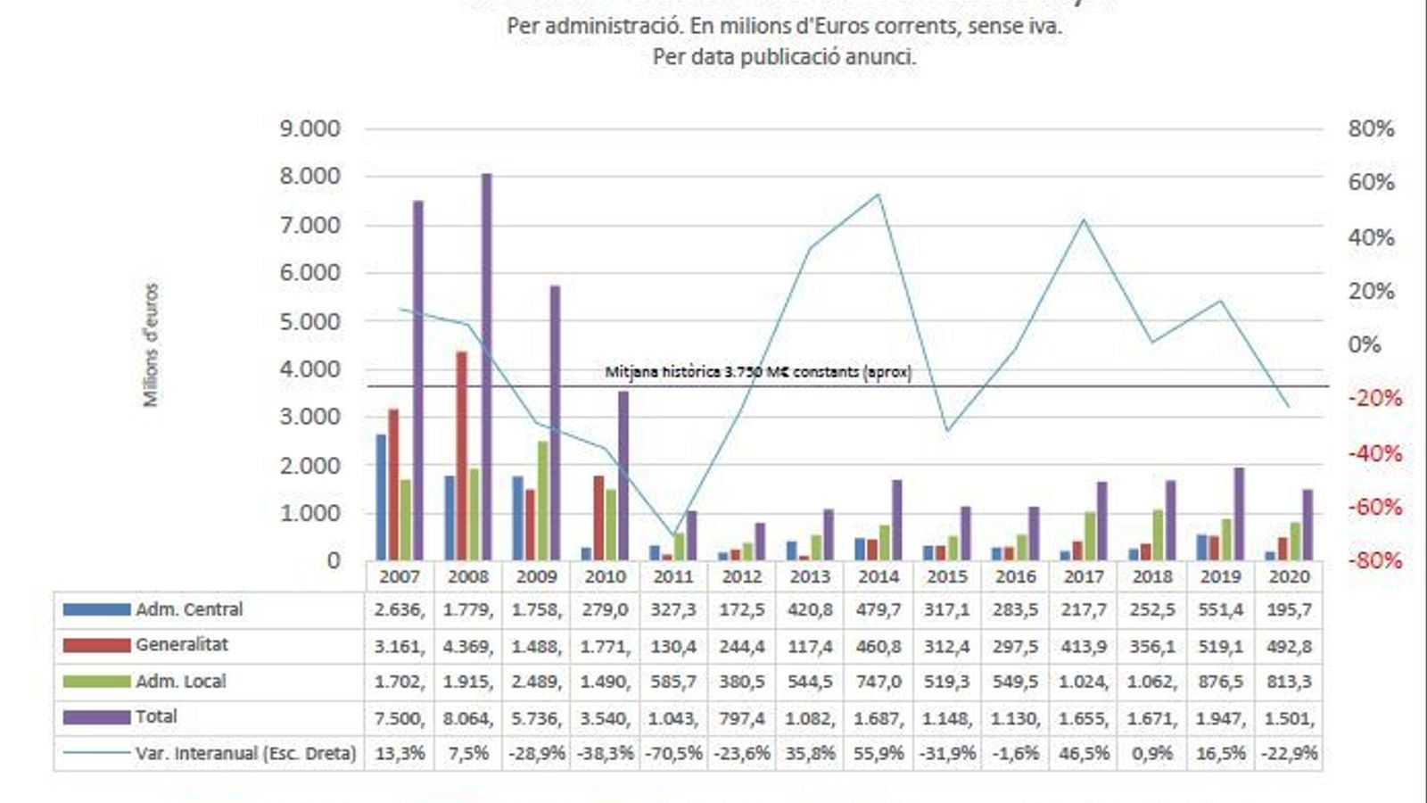 L'obra pública es desploma un 23% a Catalunya l'any de la pandèmia