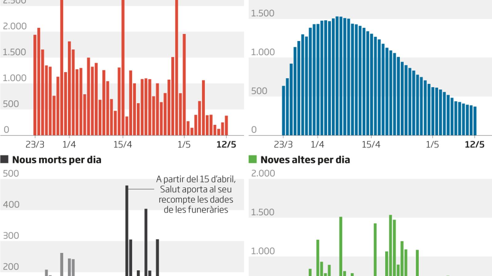 103 morts i 379 positius confirmats les últimes 24 hores a Catalunya