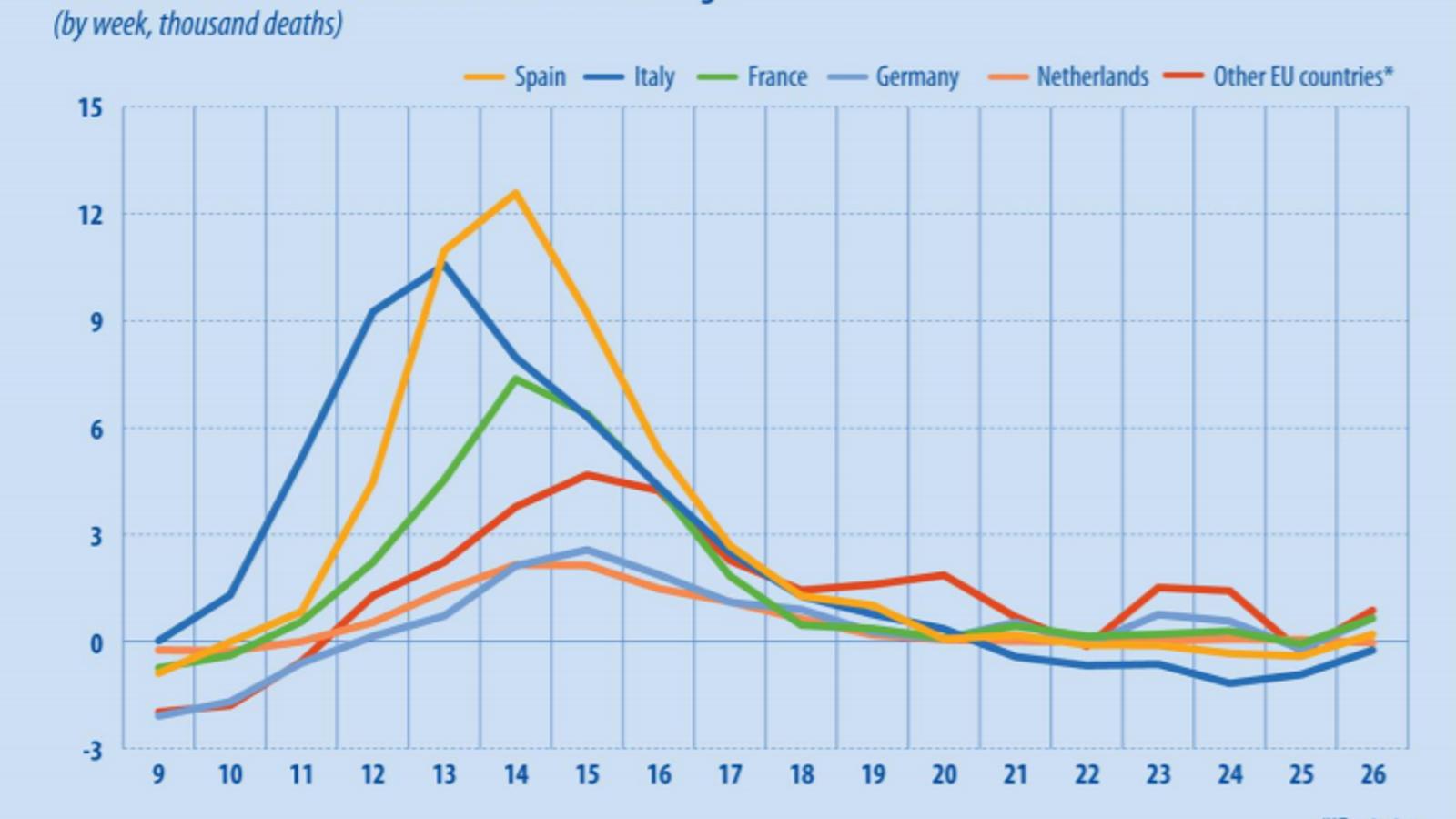 Espanya, el país de la UE on més es va disparar la mortalitat la primavera passada