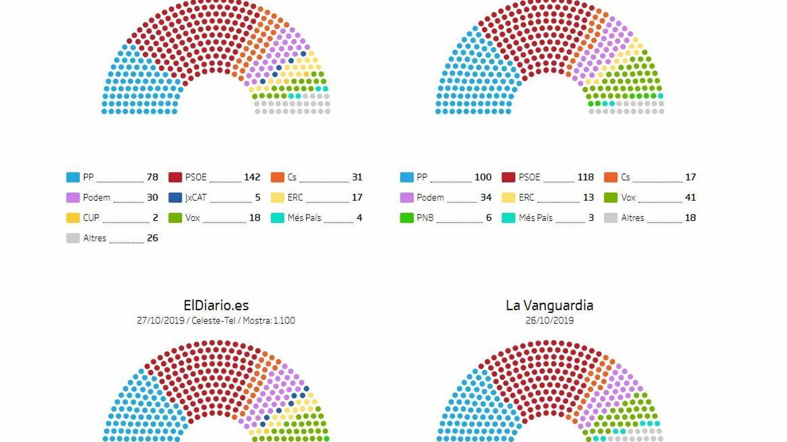 Qui guanyarà les eleccions del 10-N segons les enquestes?
