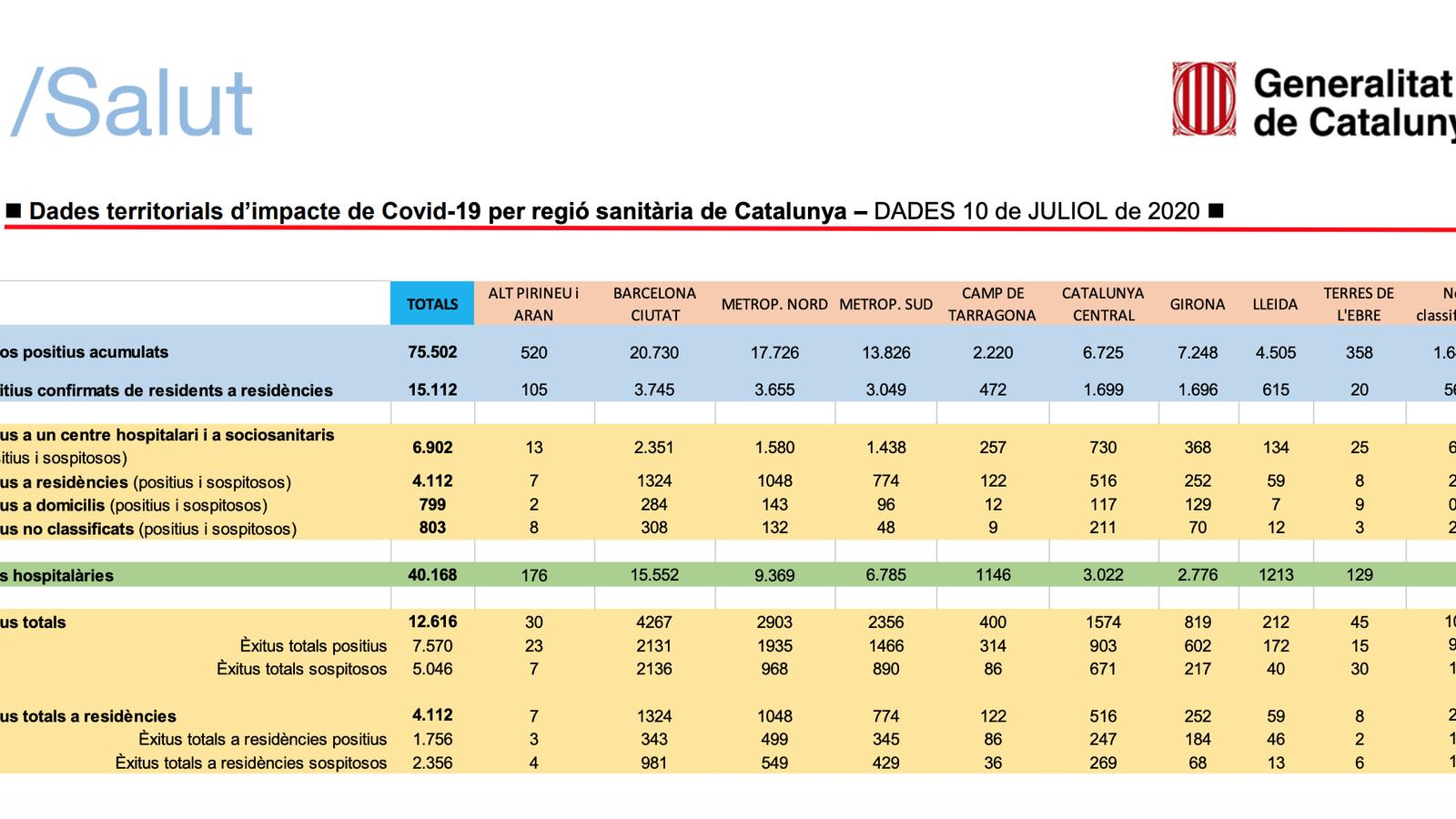 Cinc nous positius de Covid-19 a l'Alt Pirineu i Aran en les darreres 24 hores