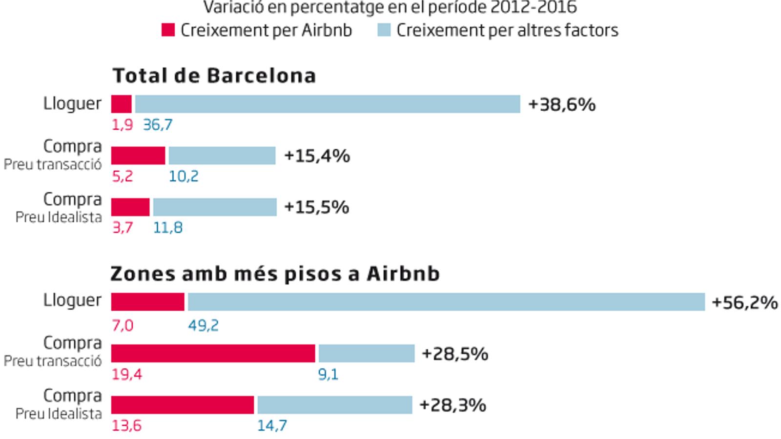 Evolució preu habitatge Barcelona