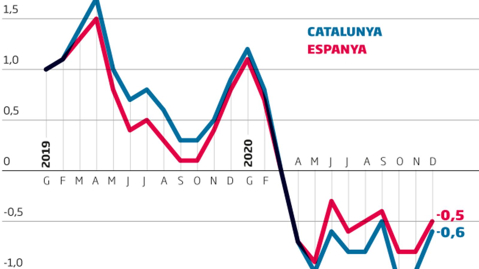 Catalunya tanca el 2020 amb un abaratiment del cistell de la compra