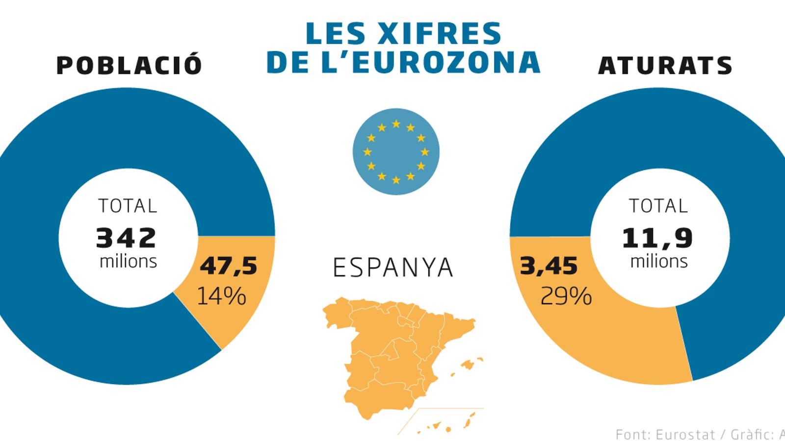 Espanya ja acumula el 29% dels aturats d'Europa tot i suposar el 14% de la població