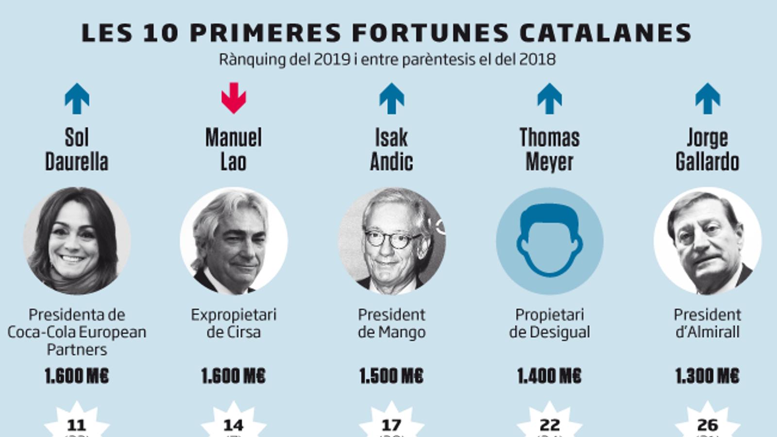 Els superrics catalans escalen posicions en el rànquing de les grans fortunes
