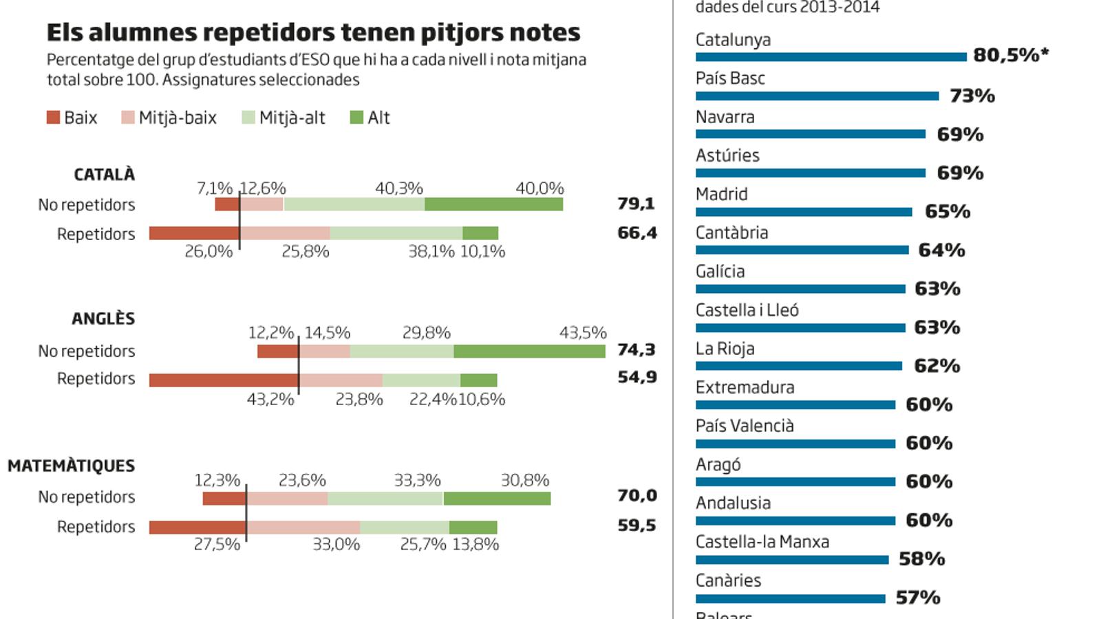 Un de cada cinc alumnes catalans repeteix curs abans dels 16 anys