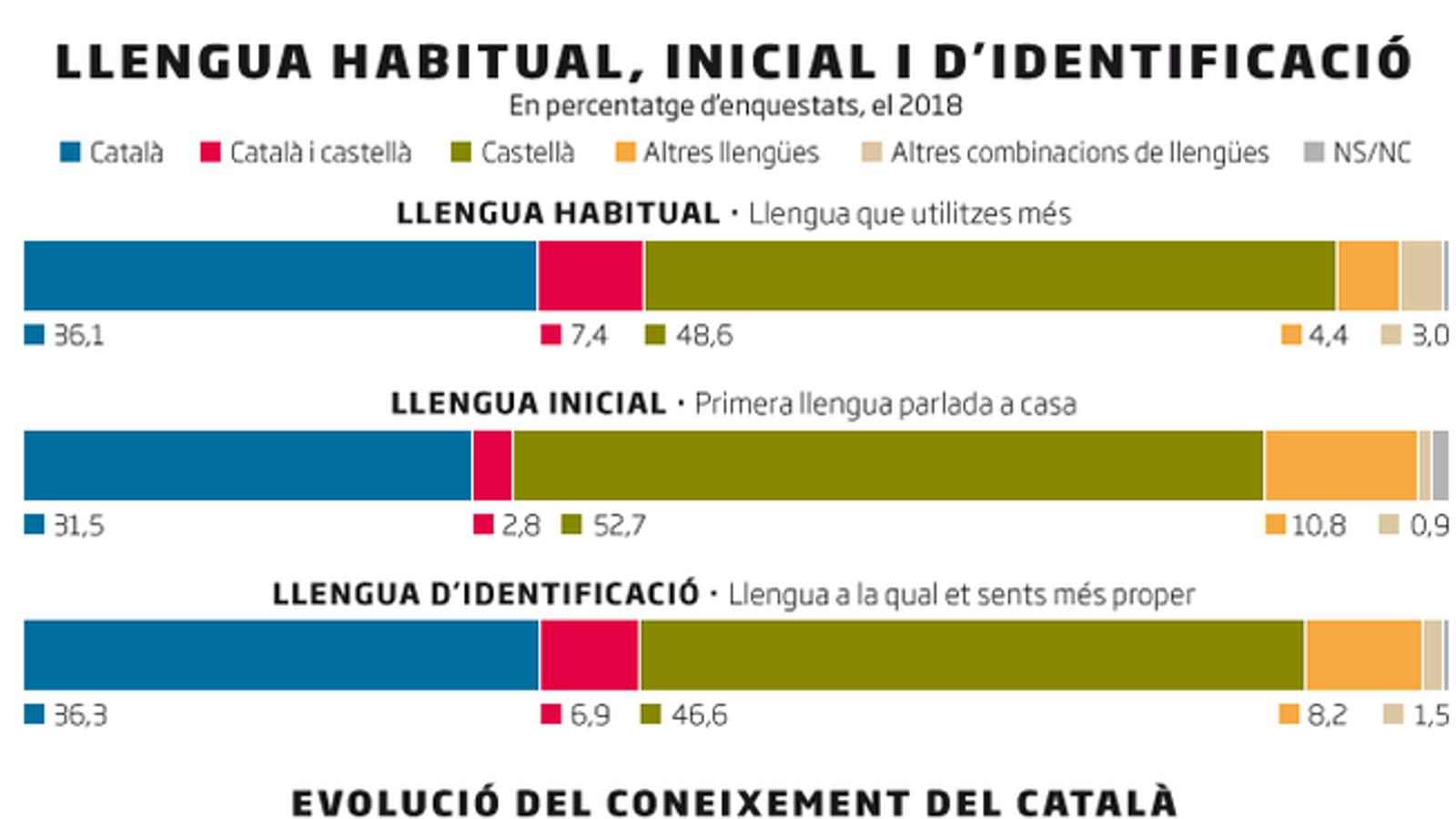 Un 36% dels ciutadans tenen el català com a llengua habitual