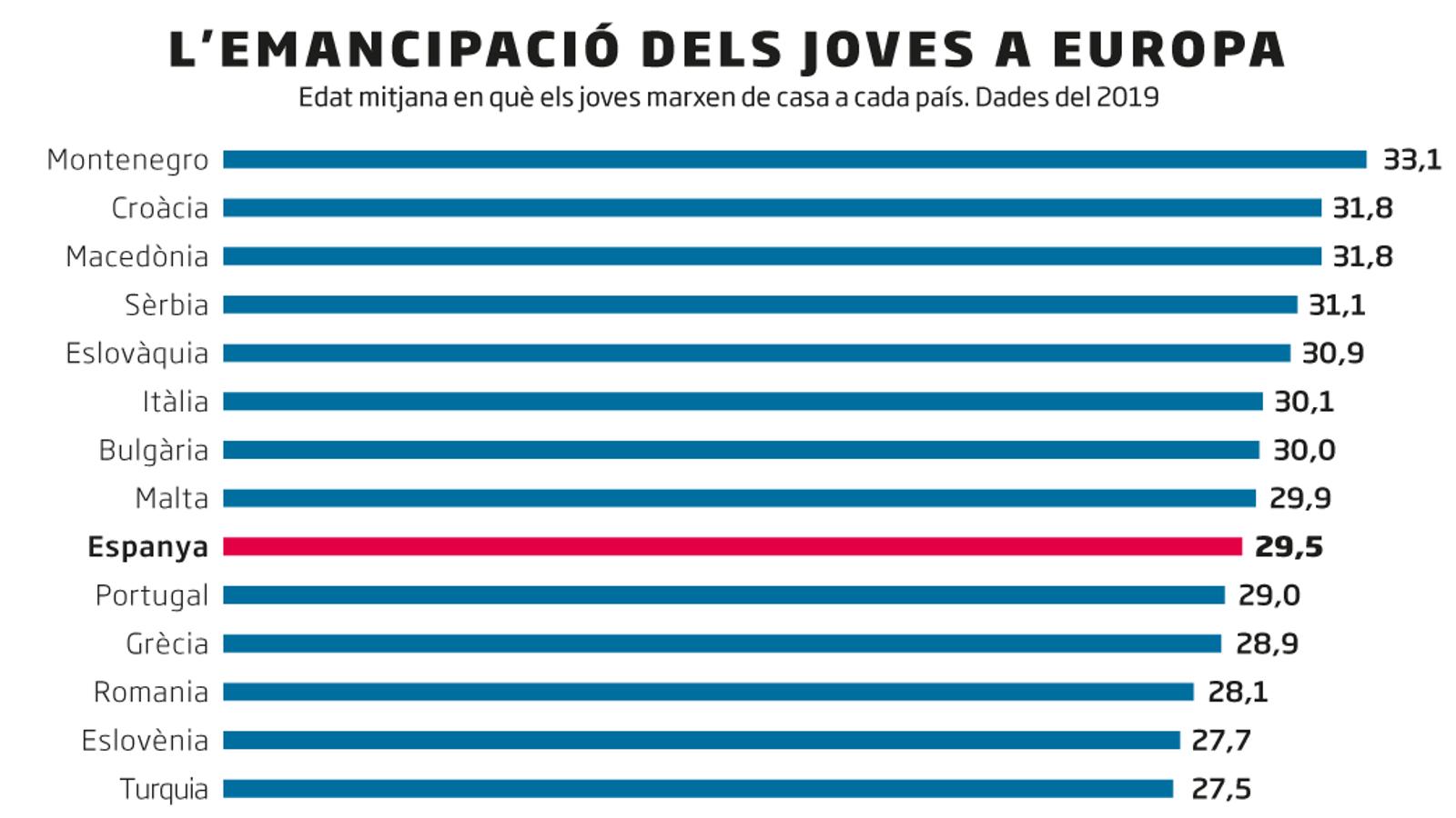 Gairebé la meitat dels joves espanyols d'entre 25 i 34 anys viuen a casa els pares