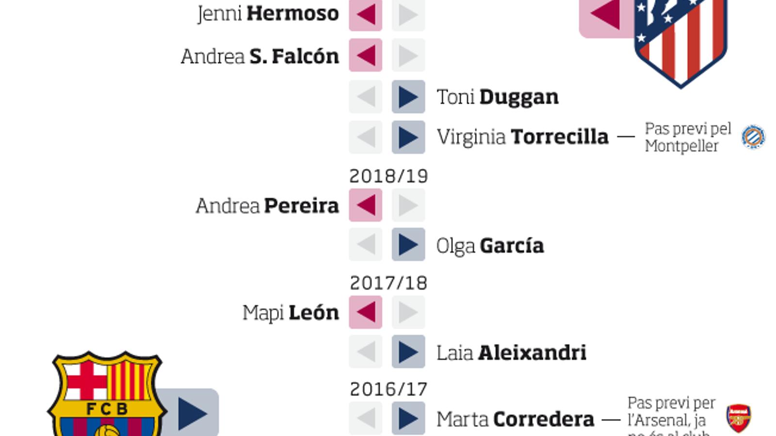 Els moviments de jugadores entre Barça i Atlètic de Madrid