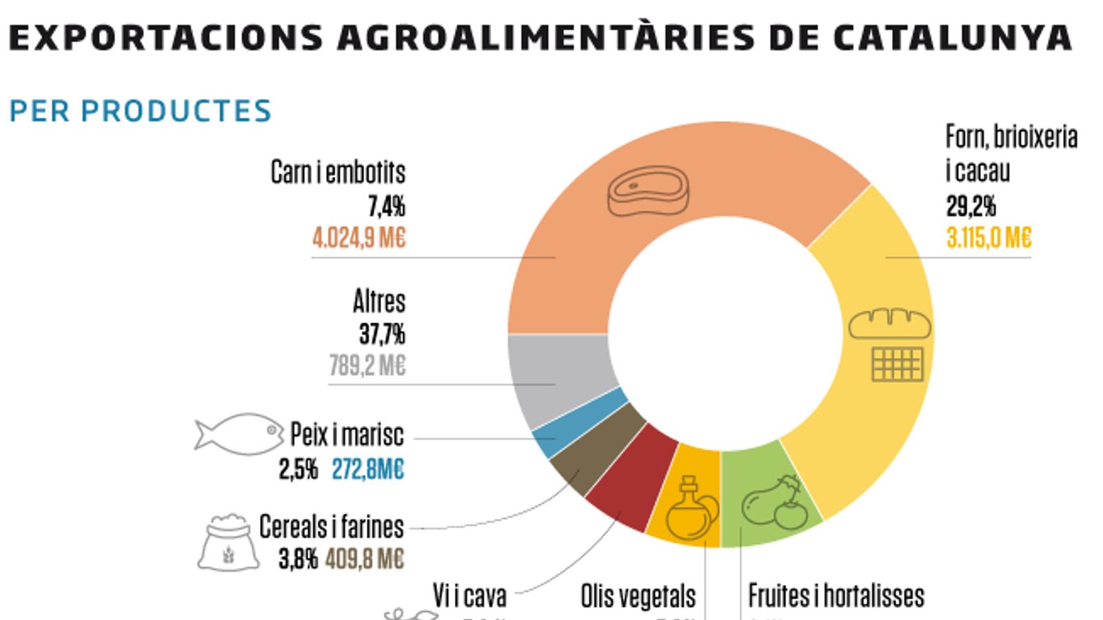 WEB-Exp.-agroalimentaries-CAT