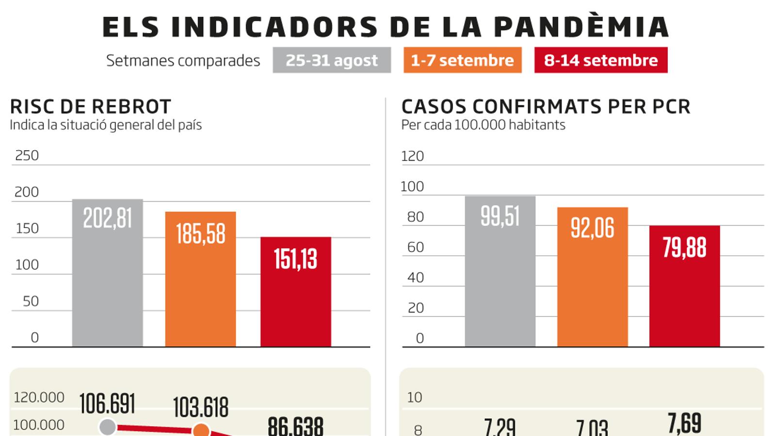 Els casos de covid-19 van a la baixa a Catalunya però el risc continua alt
