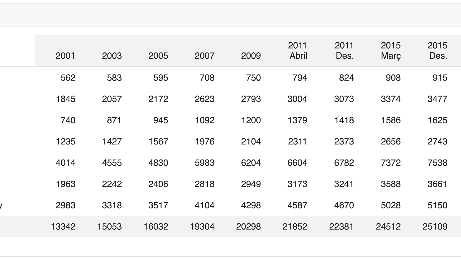 Dades detallades per parròquies del nombre de persones amb dret a vot. / ELECCIONS.AD