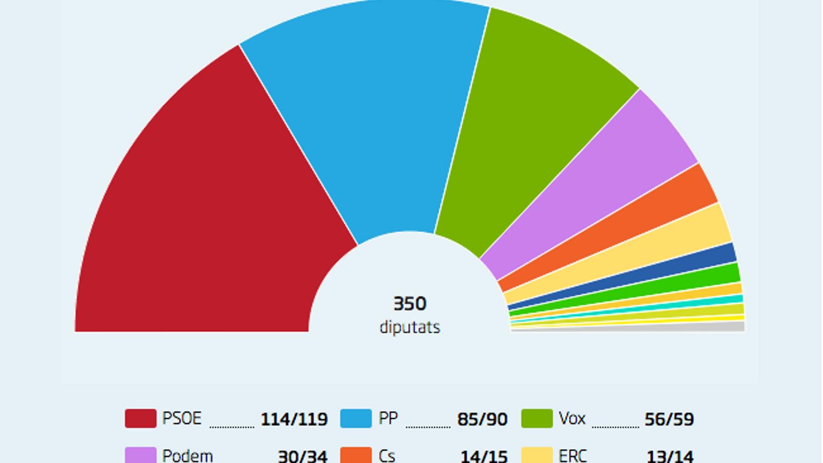El PSOE guanyaria les eleccions però la dreta li menjaria terreny, segons el sondeig de TV3