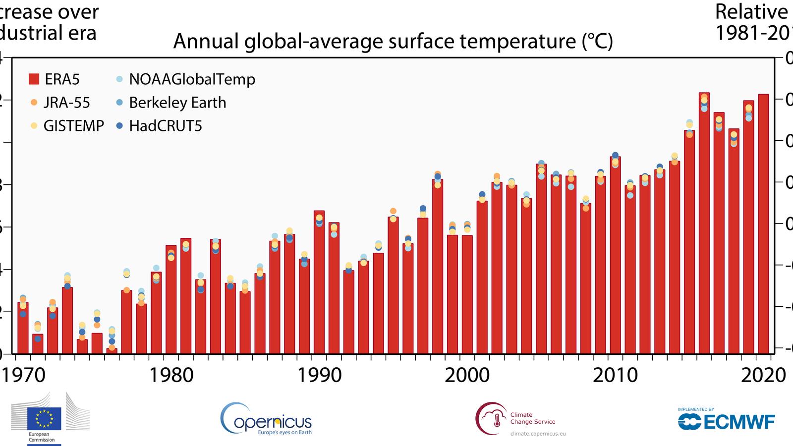 Anomalia de temperatura anual al món respecte el període preindustrial