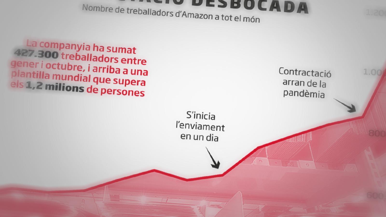 Amazon fitxa mig milió d'empleats en la pandèmia