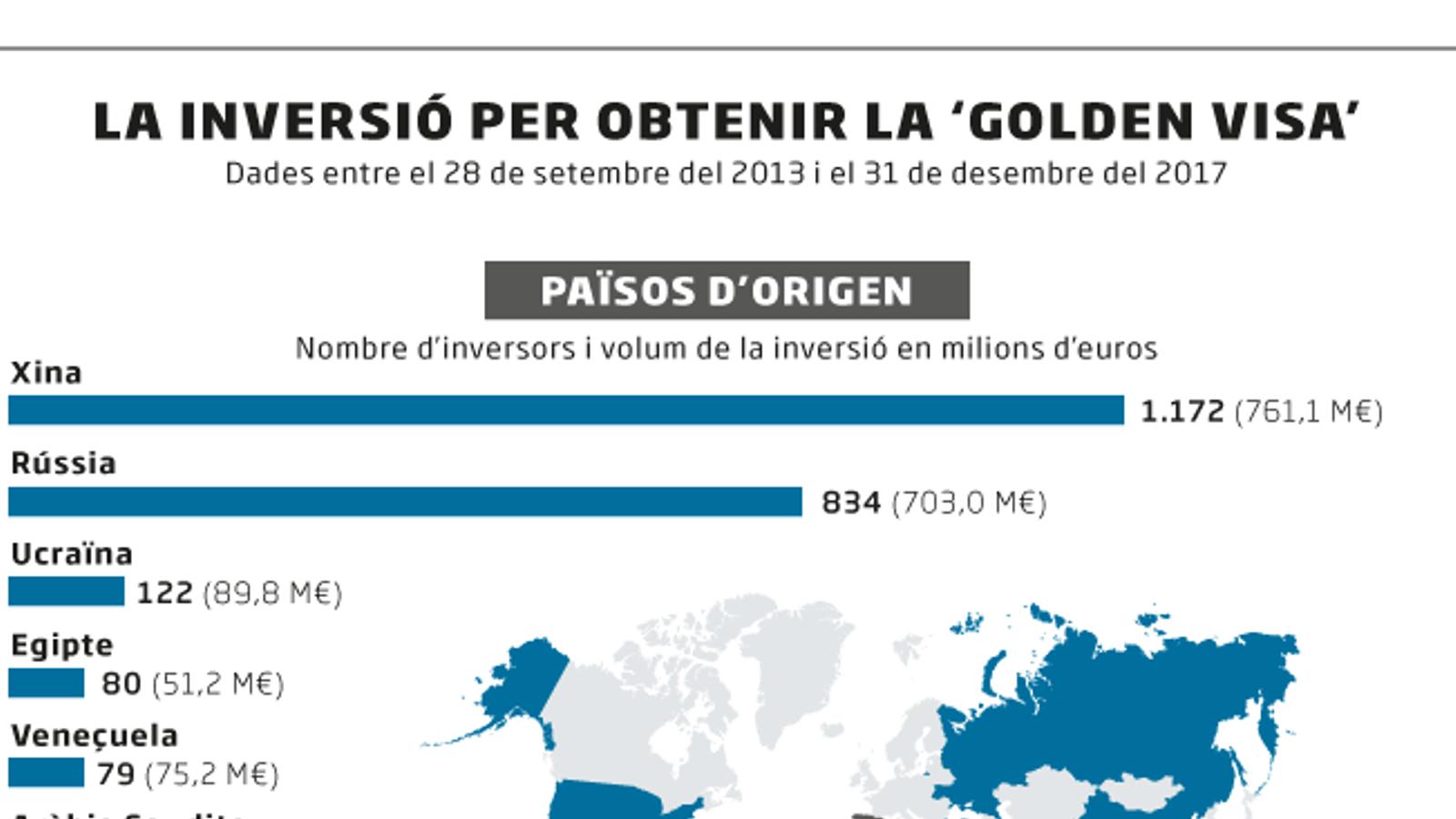 Catalunya concentra la meitat dels visats per compra d'habitatge