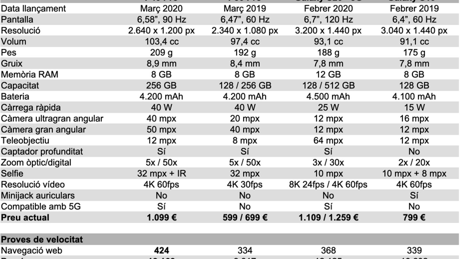 Mal moment per als mòbils de 1.000 euros