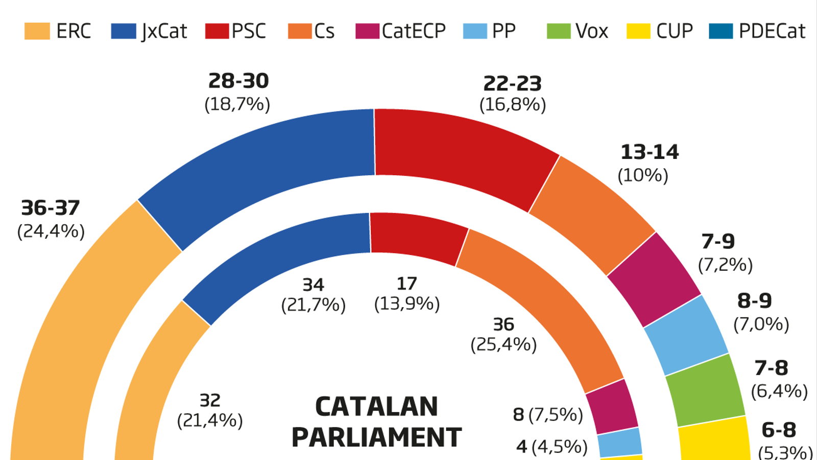 ERC increases lead over JxCat and would win the next Parliamentary elections