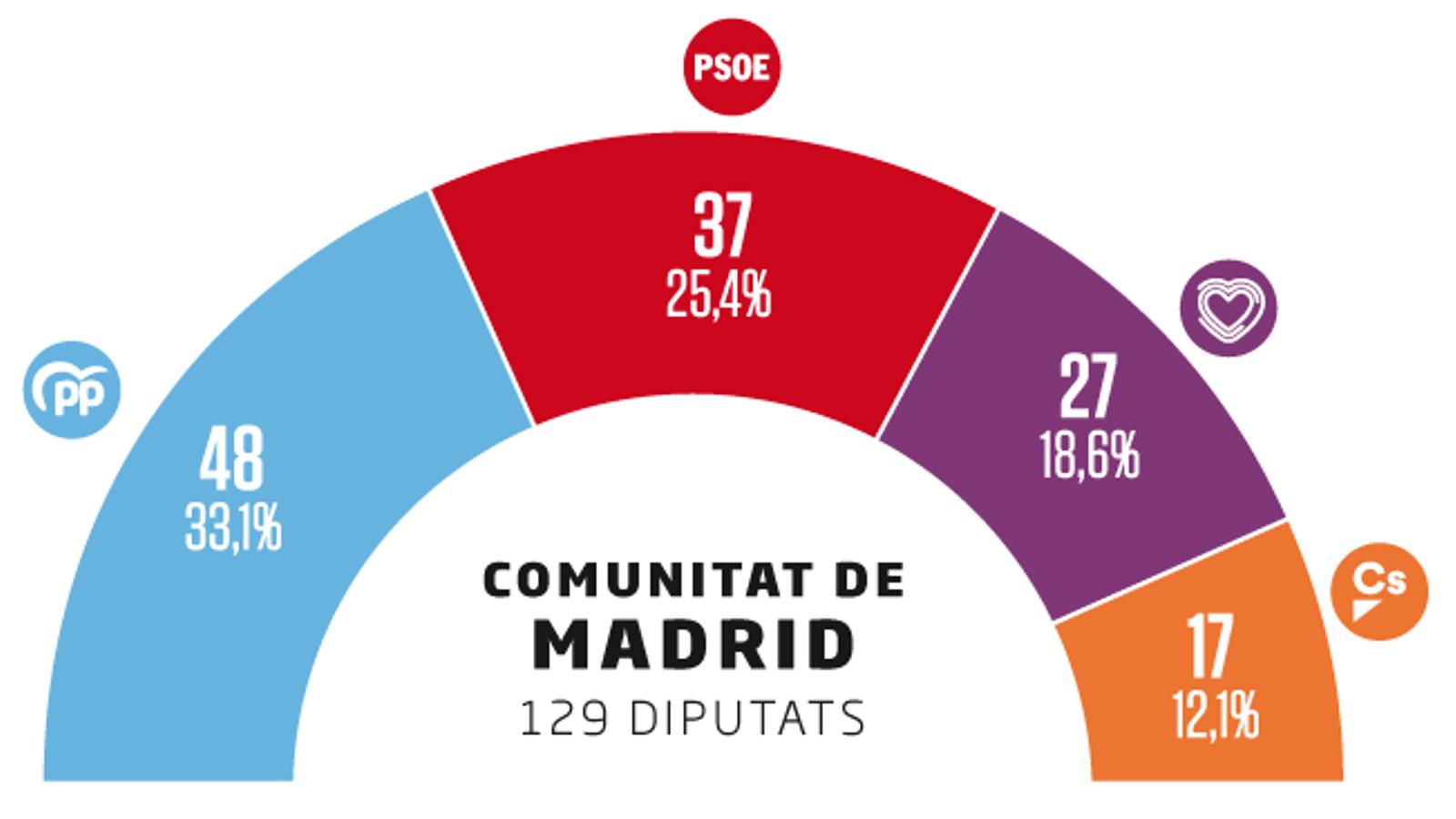 Espanya, uns comicis per definir els pactes i els lideratges