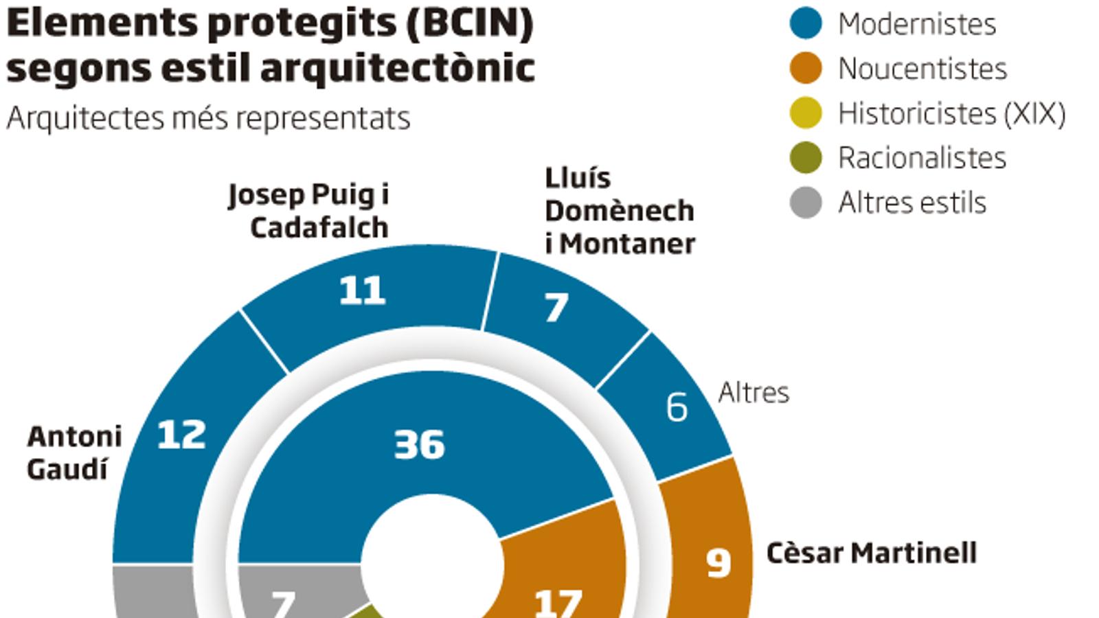 Elements protegits (BCIN) segons estil arquitectònic