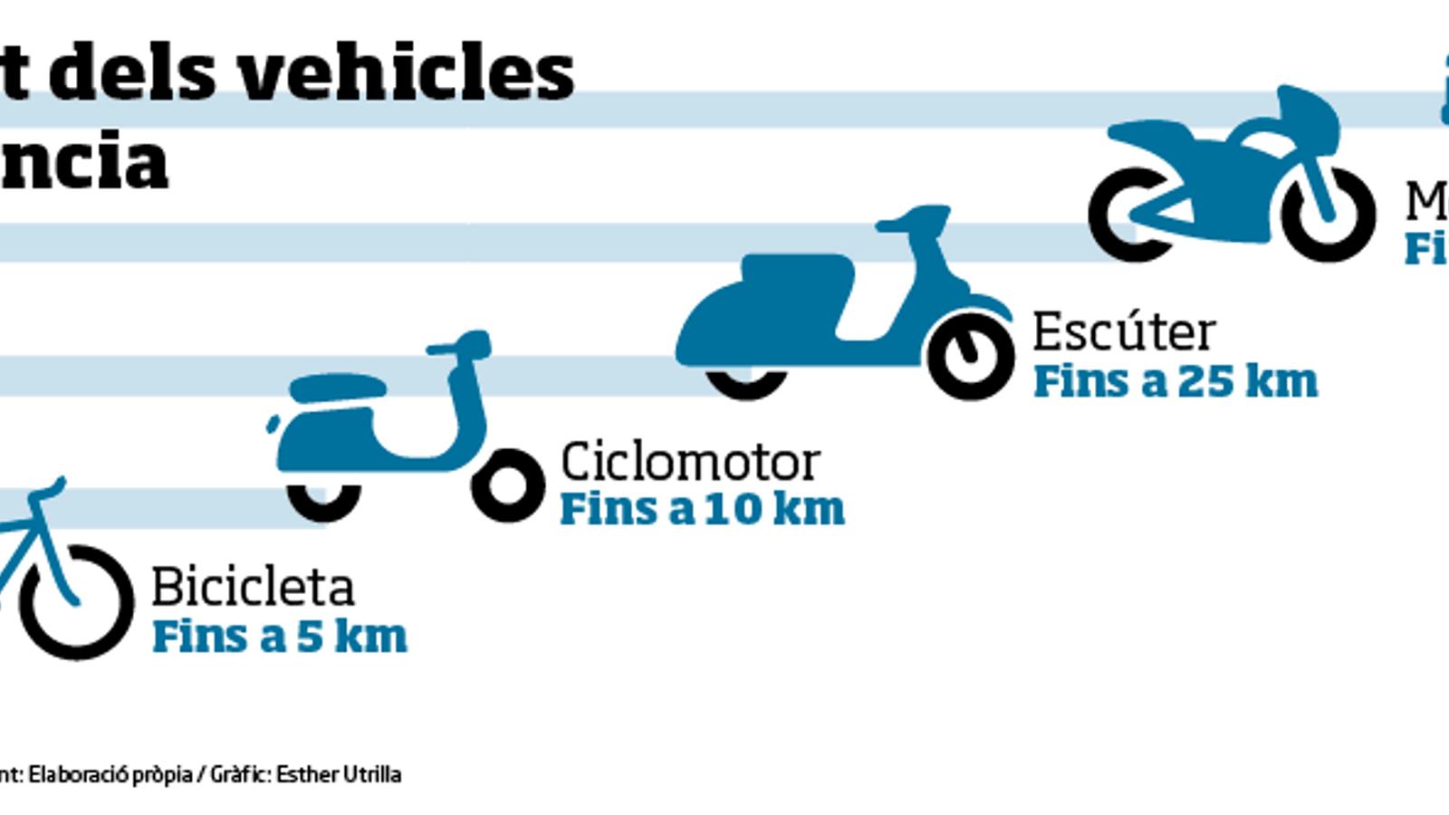 Ús aconsellat dels vehicles segons la distància