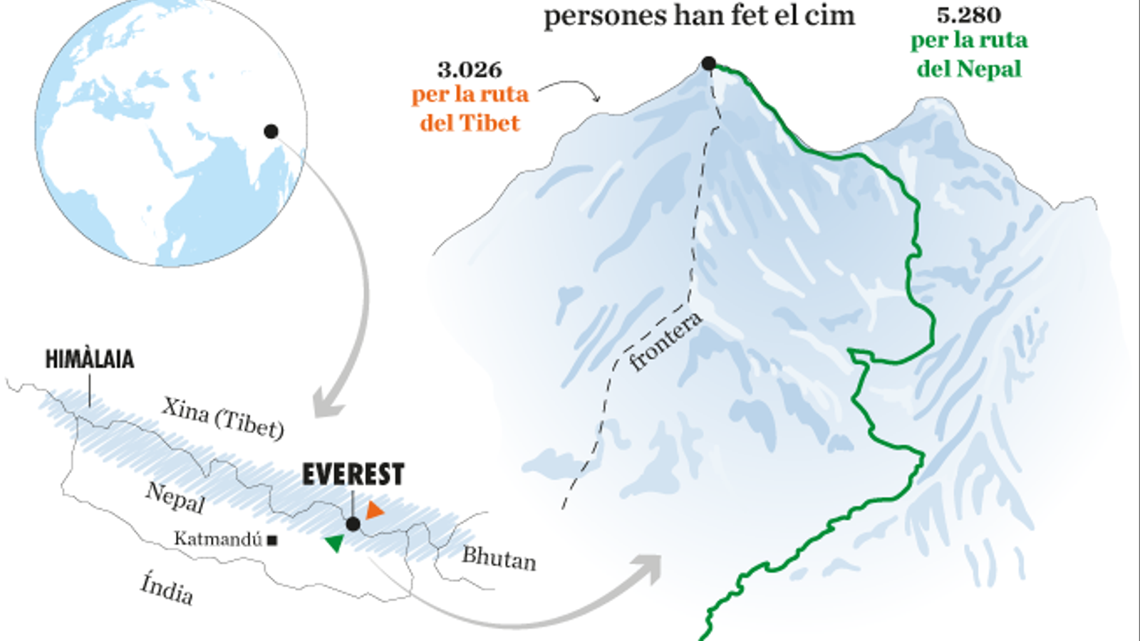 Everest, el cim domesticat