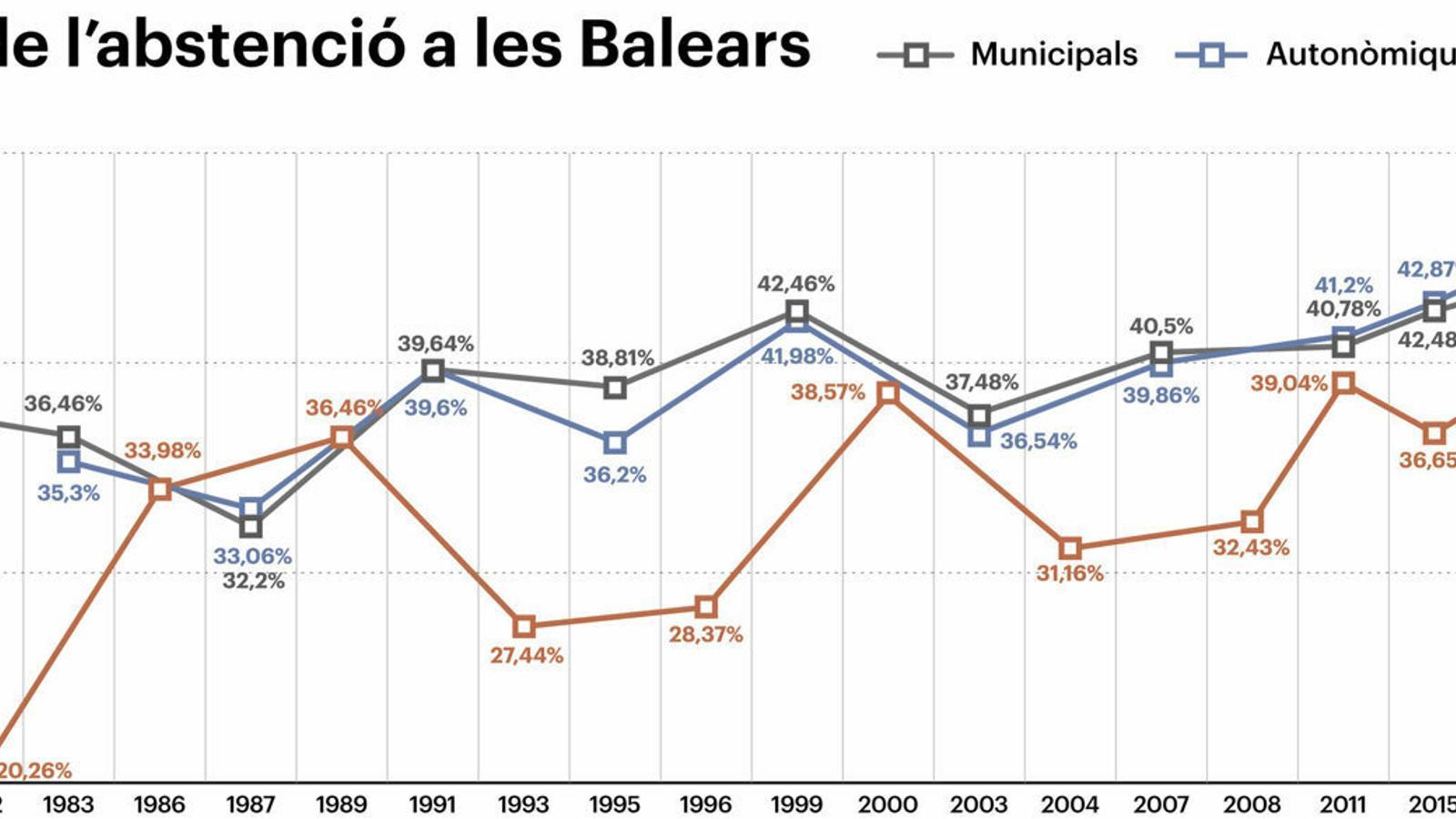 Les Illes Balears polvoritzen els rècords d'abstenció als comicis de 2019