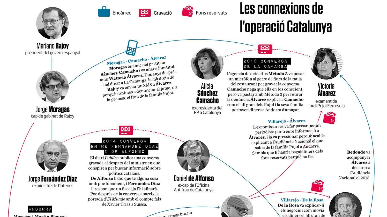 Les connexions de l'operació Catalunya