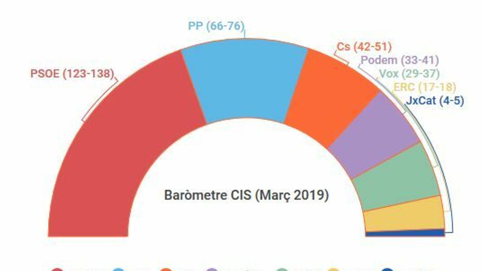 El CIS dona al PSOE fins a 138 escons, el doble que el PP, que no suma amb Cs i Vox