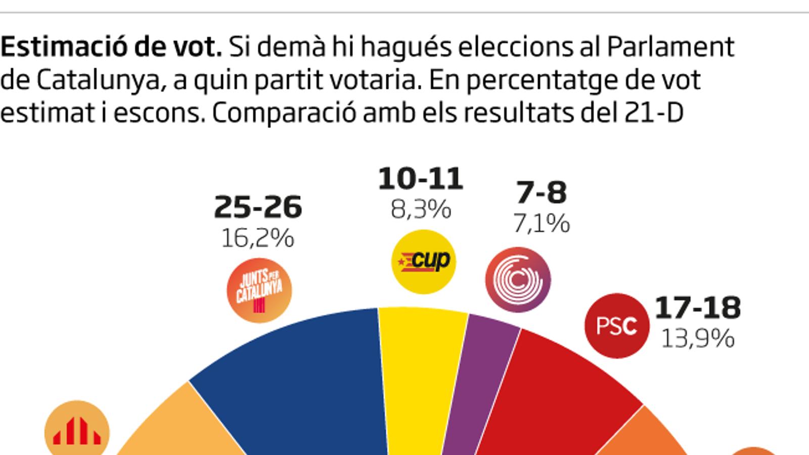 Enquesta de l'ARA: ERC guanyaria a les urnes amb majoria independentista