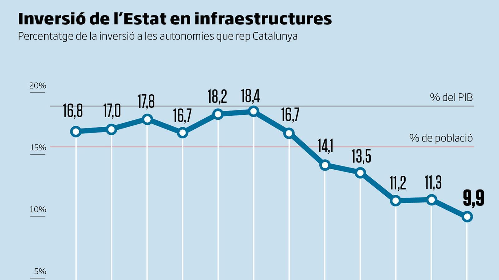Inversió de l'Estat en infraestructures